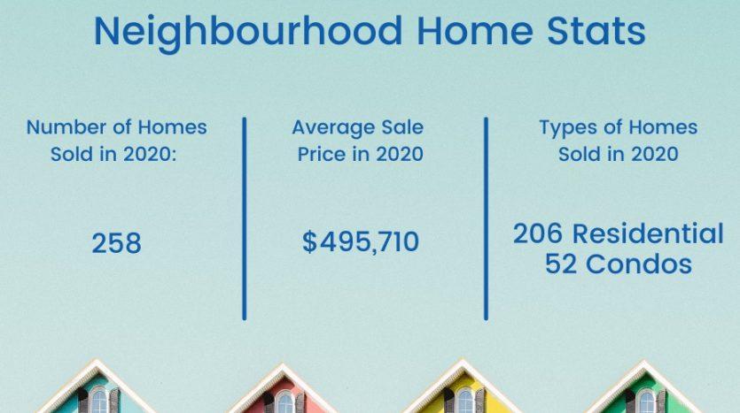 Old Barrhaven West real estate stats.