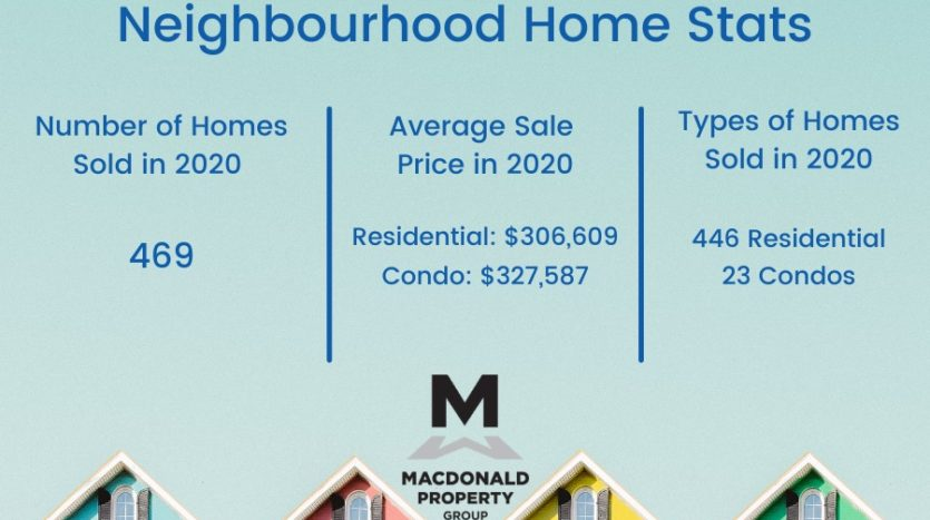 Real estate stats for Stonebridge and Half Moon Bay in South Barrhaven Neighbourhood.
