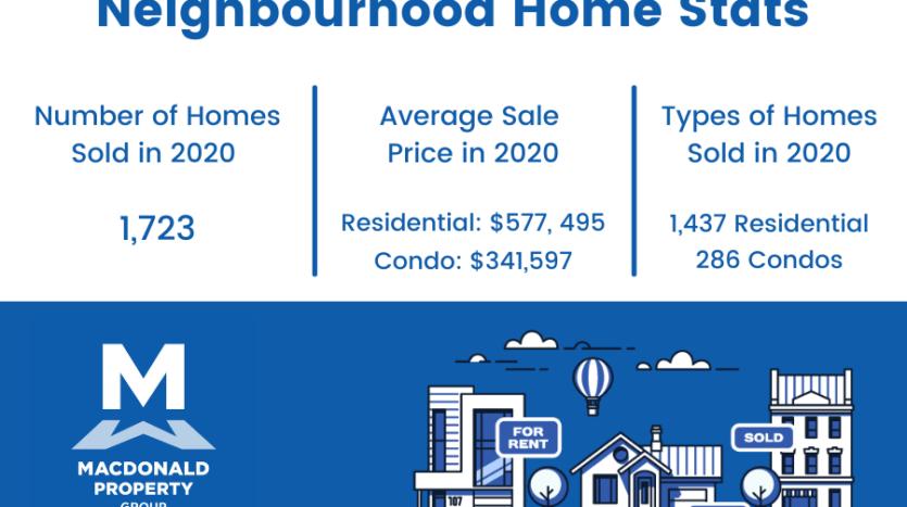 Central barrhaven neighbourhood statistics