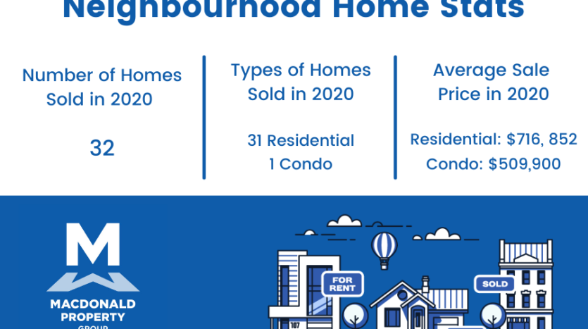 Merivale Gardens Neighbourhood Real Estate Stats