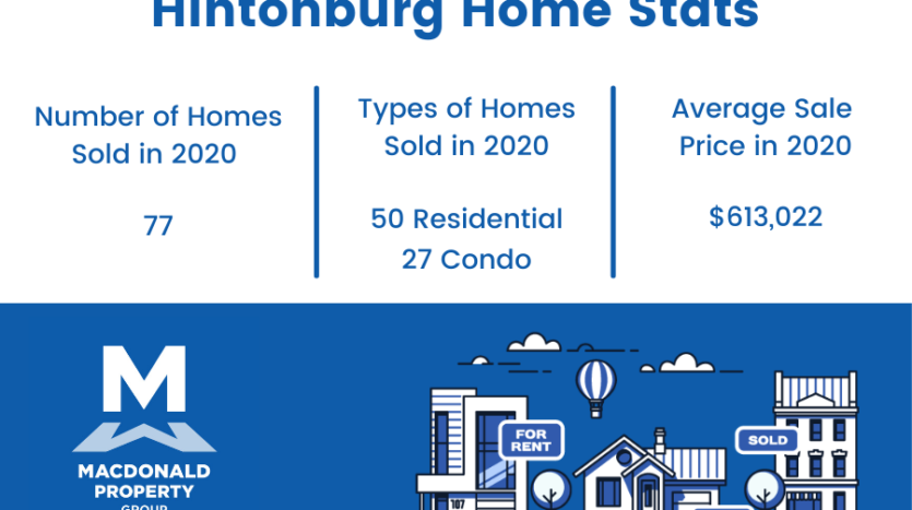 Hintonburg real estate statistics.