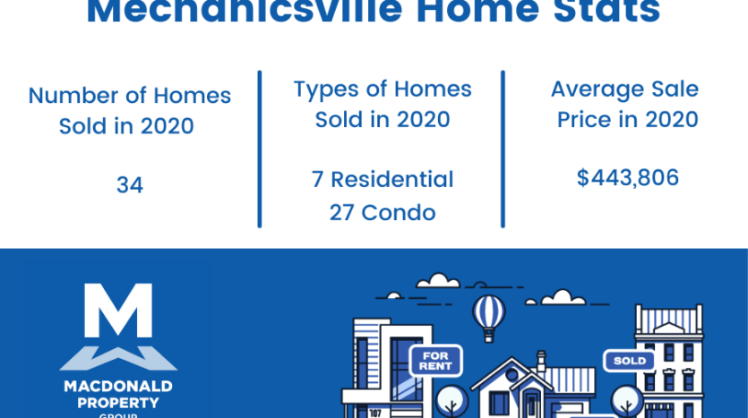 Mechanicsville real estate statistics.